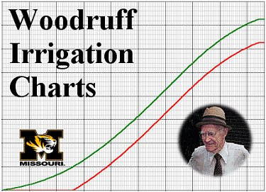 Woodruff Irrigation Charts